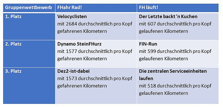 Preisverleihung FHahr Rad & FH Läuft! 2021 (Foto: Stefanie Gosejohann)